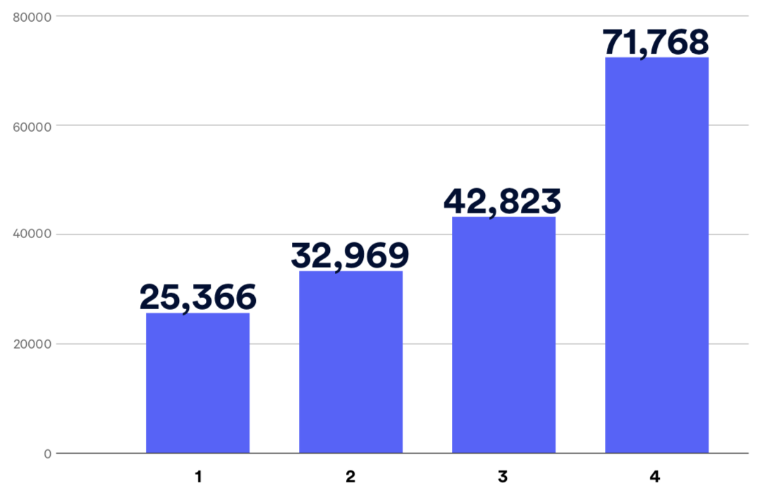 Number of mobile networks blocking each filtered domain in our database.