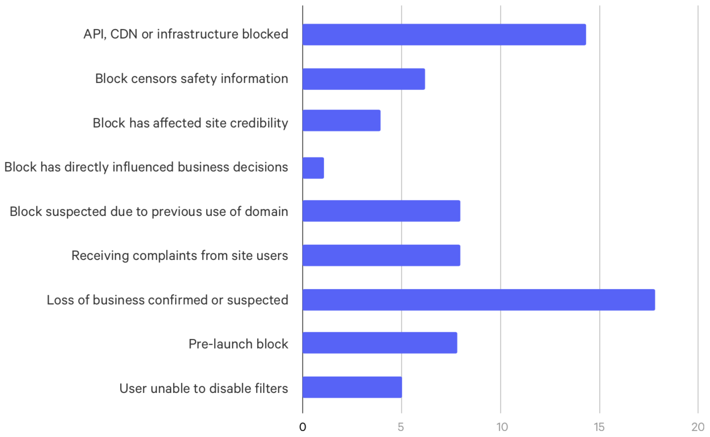 Damage as indicated by those submitting unblock requests via Blocked.org.uk in 2018.