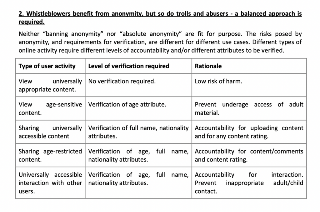 """Screen shot of a table outlining the lobby group's proposed verification checks. It suggests that to share universally accessible content, internet users must provide their full name and nationality. To share """"age restricted"""" content, they must provide their age, full name, and nationality. For """"universally acceptable interaction with other users"""", they must verify their age, full name, and nationality."""